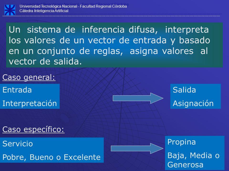 Universidad Tecnológica Nacional - Facultad Regional Córdoba