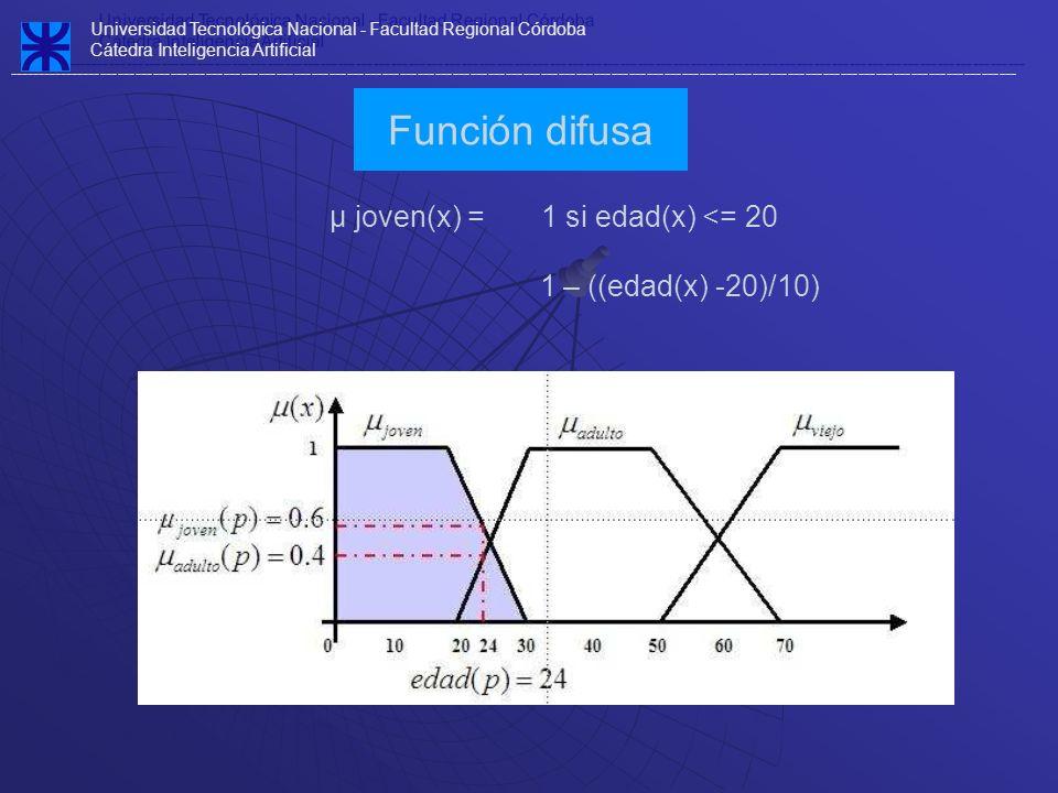 µ joven(x) = 1 si edad(x) <= 20 1 – ((edad(x) -20)/10)