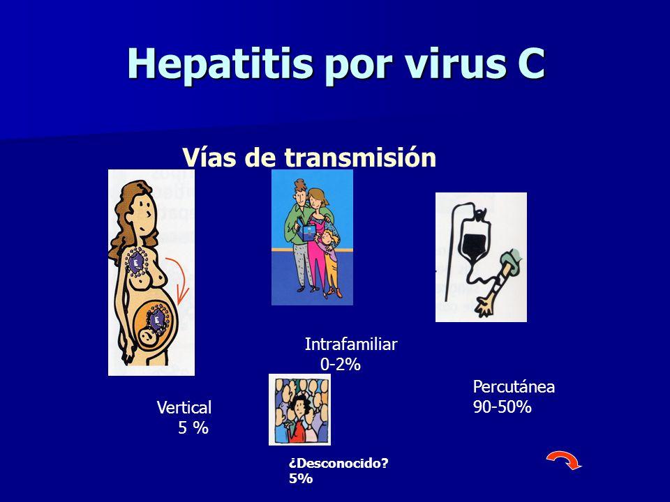 Hepatitis por virus C Vías de transmisión Intrafamiliar 0-2%