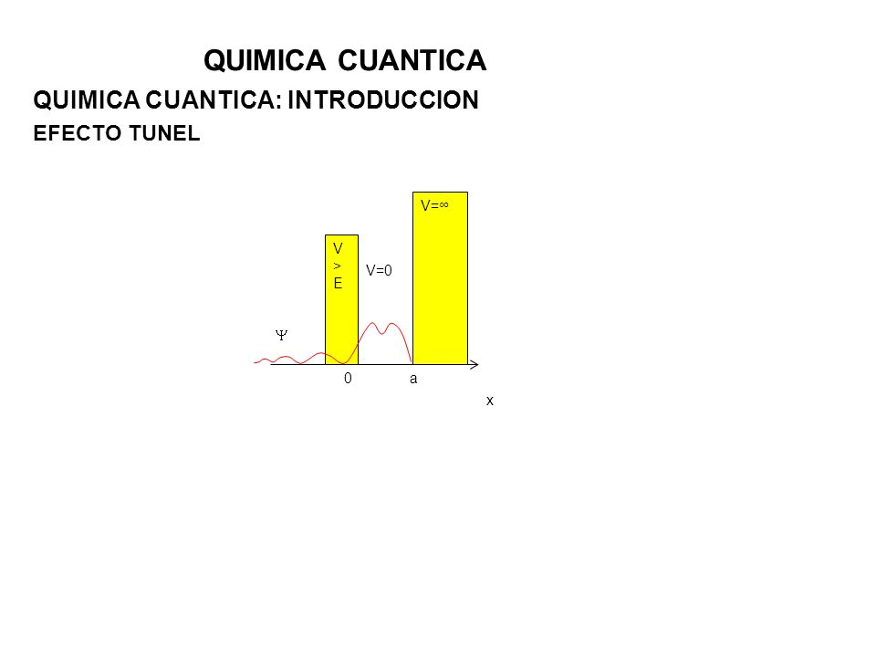 QUIMICA CUANTICA: INTRODUCCION EFECTO TUNEL