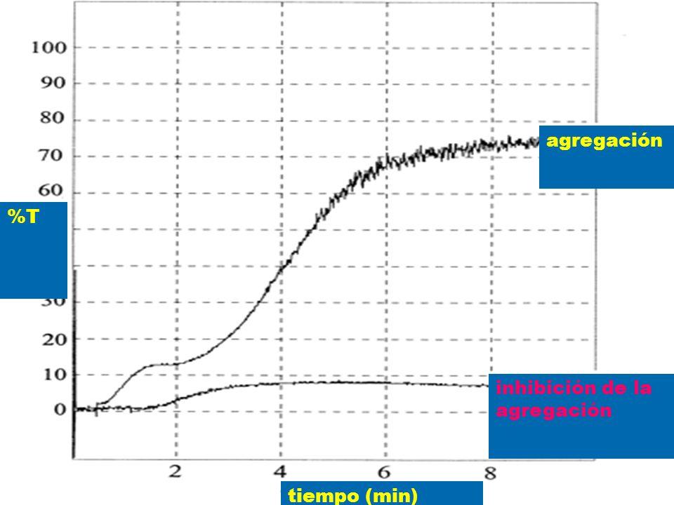 agregación %T inhibición de la agregación tiempo (min)