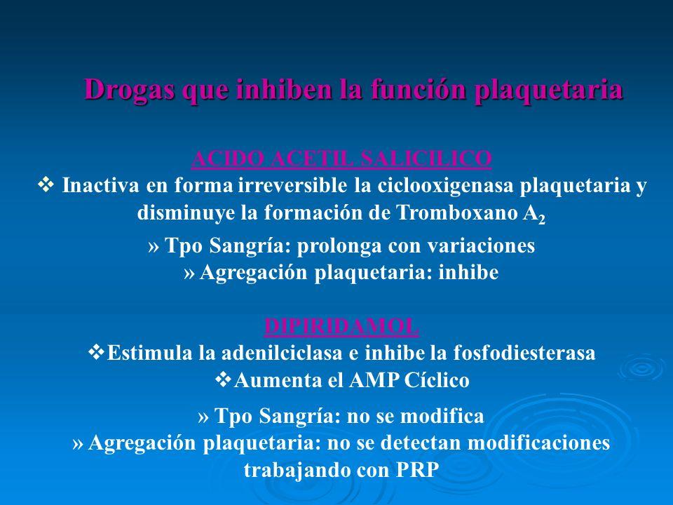 Drogas que inhiben la función plaquetaria