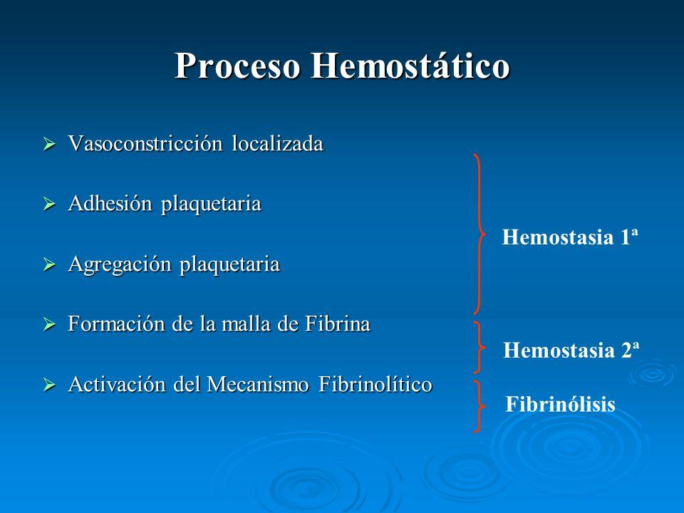 Proceso Hemostático Vasoconstricción localizada Adhesión plaquetaria