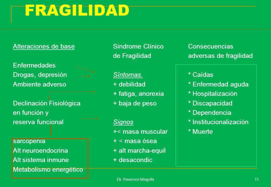 FRAGILIDAD Alteraciones de base Sindrome Clínico Consecuencias