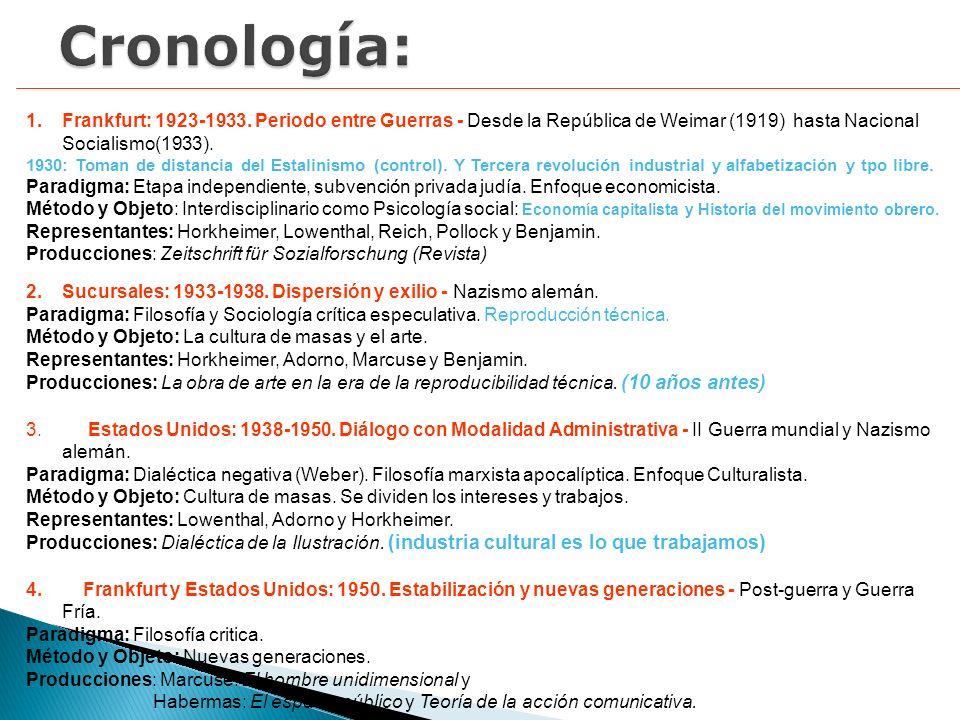 Cronología:Frankfurt: 1923-1933. Periodo entre Guerras - Desde la República de Weimar (1919) hasta Nacional Socialismo(1933).