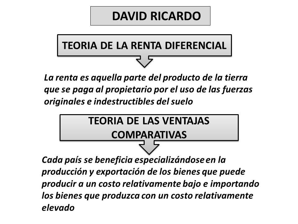 TEORIA DE LA RENTA DIFERENCIAL TEORIA DE LAS VENTAJAS COMPARATIVAS
