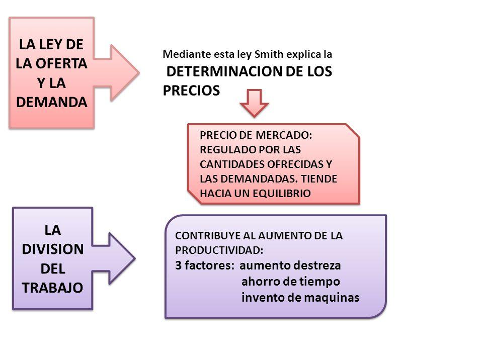 LA LEY DE LA OFERTA Y LA DEMANDA LA DIVISION DEL TRABAJO