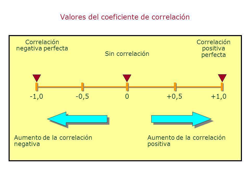Valores del coeficiente de correlación
