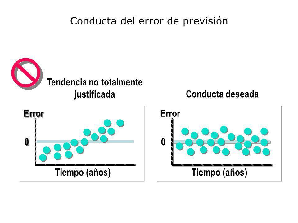 Conducta del error de previsión