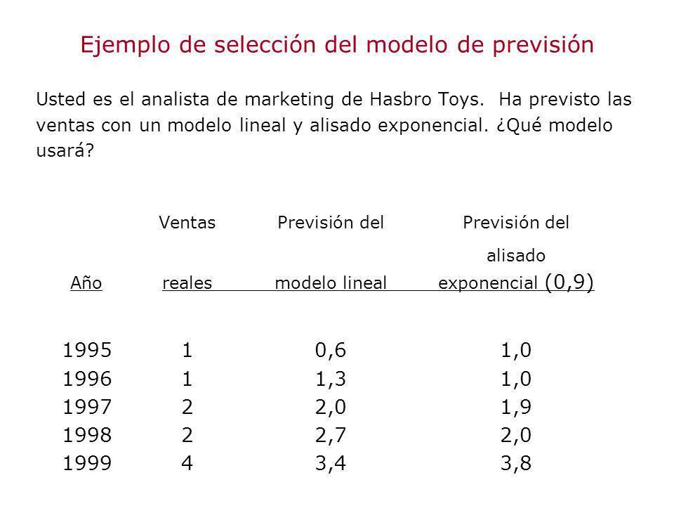 Ejemplo de selección del modelo de previsión