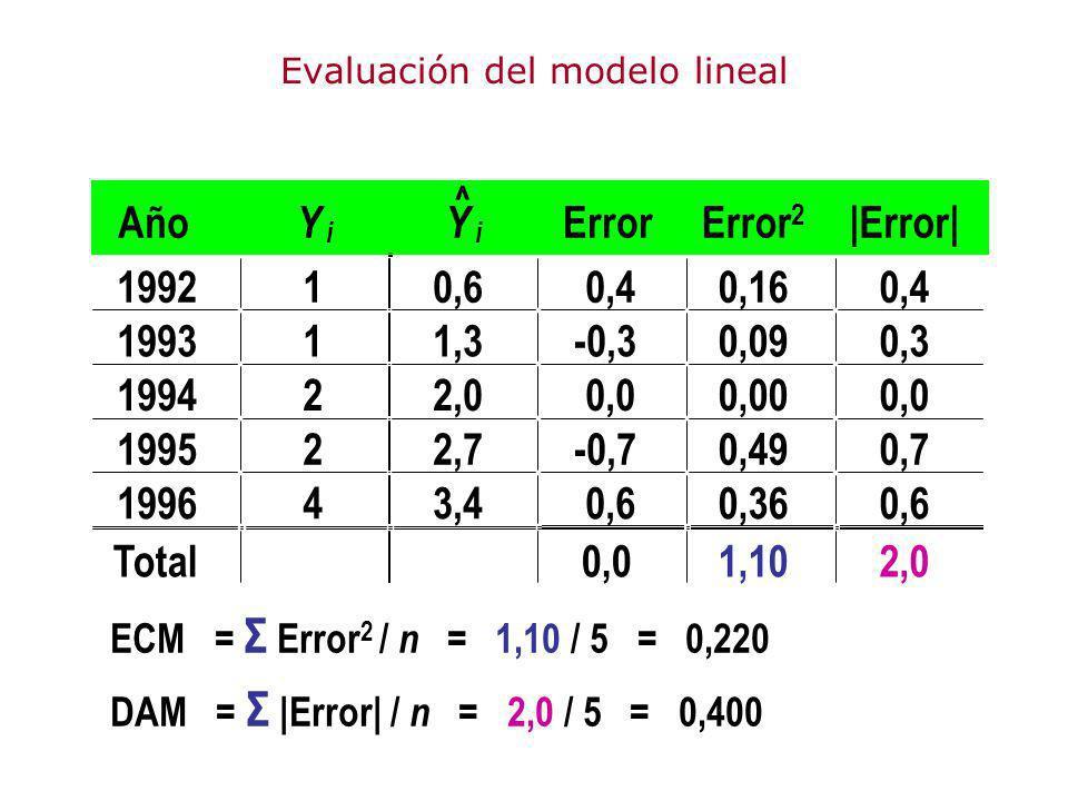Evaluación del modelo lineal