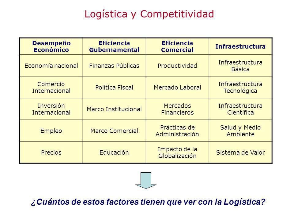 Logística y Competitividad