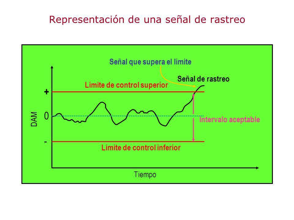 Representación de una señal de rastreo