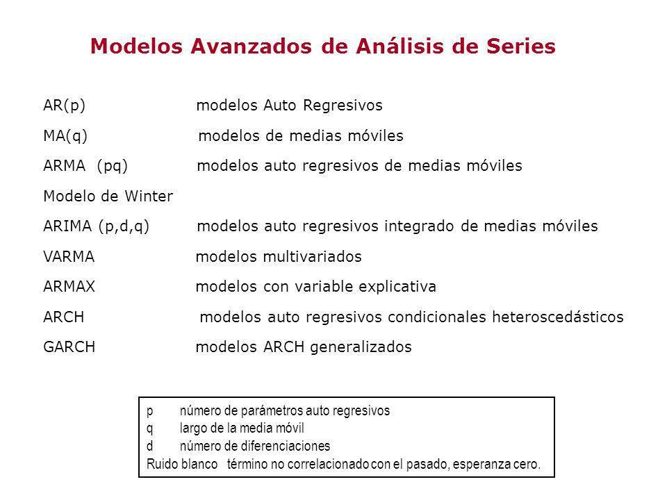 Modelos Avanzados de Análisis de Series