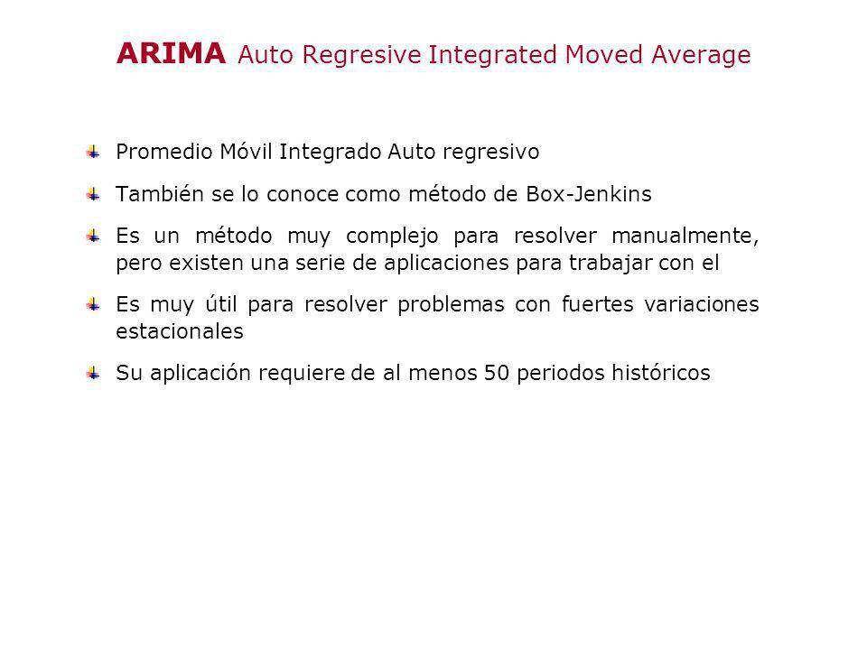 ARIMA Auto Regresive Integrated Moved Average