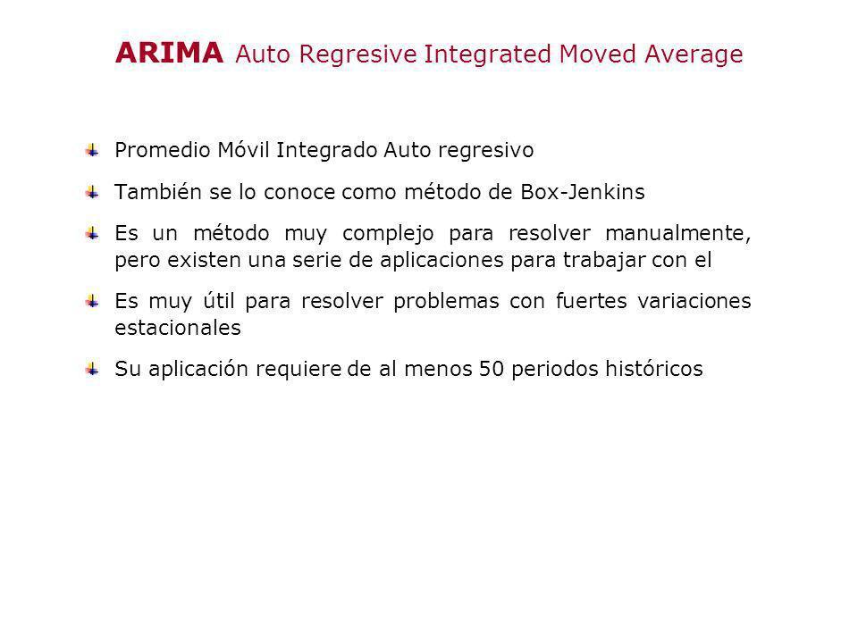 ARIMA Auto Regresive Integrated Moved Average