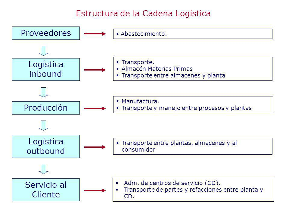 Estructura de la Cadena Logística