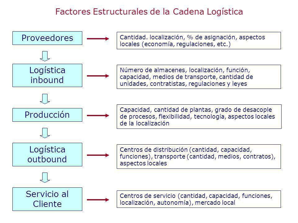 Factores Estructurales de la Cadena Logística