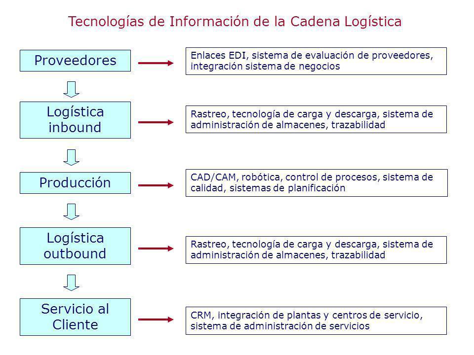 Tecnologías de Información de la Cadena Logística