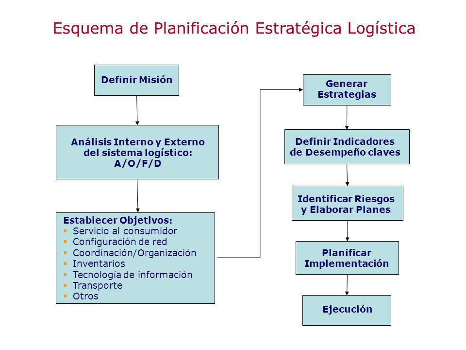 Análisis Interno y Externo del sistema logístico: