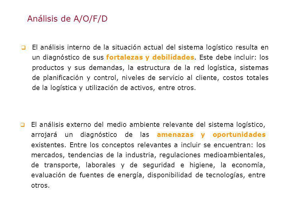 Análisis de A/O/F/D