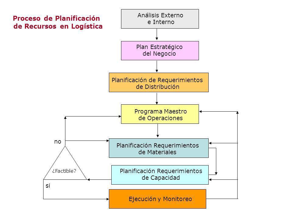 Proceso de Planificación de Recursos en Logística