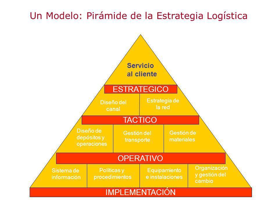 Un Modelo: Pirámide de la Estrategia Logística
