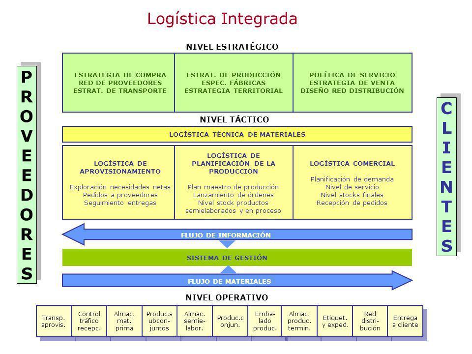 PROVEEDORES CLIENTES Logística Integrada NIVEL ESTRATÉGICO