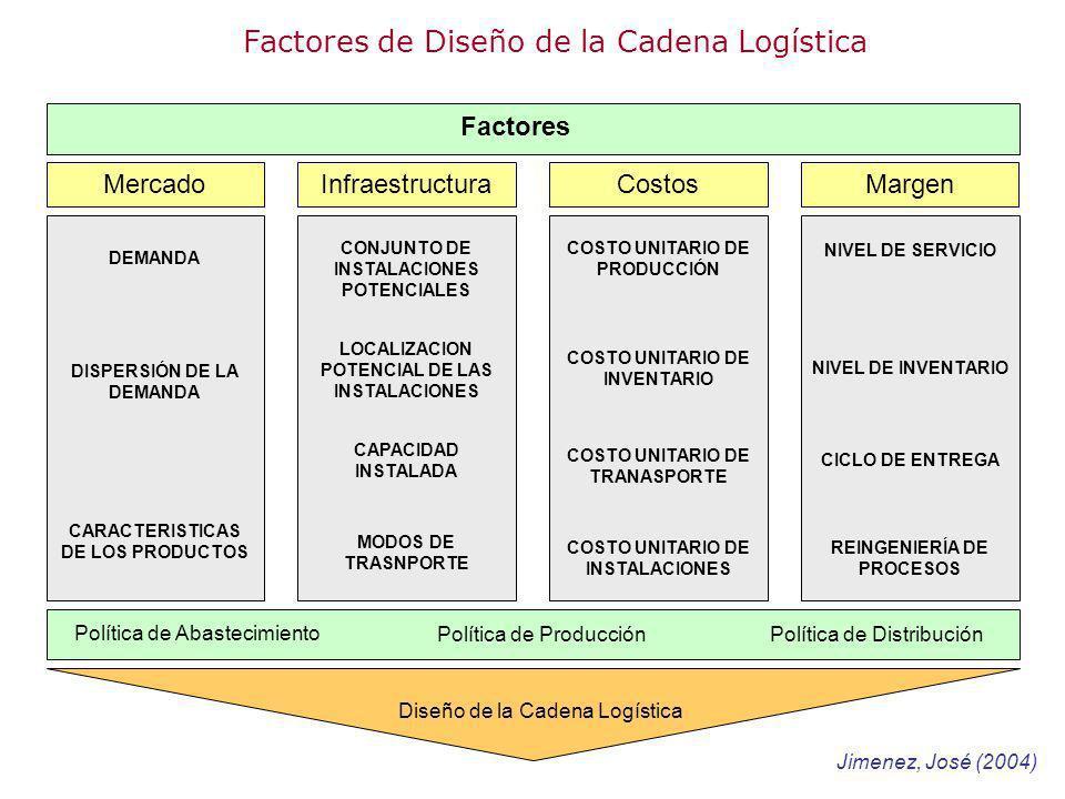 Factores de Diseño de la Cadena Logística