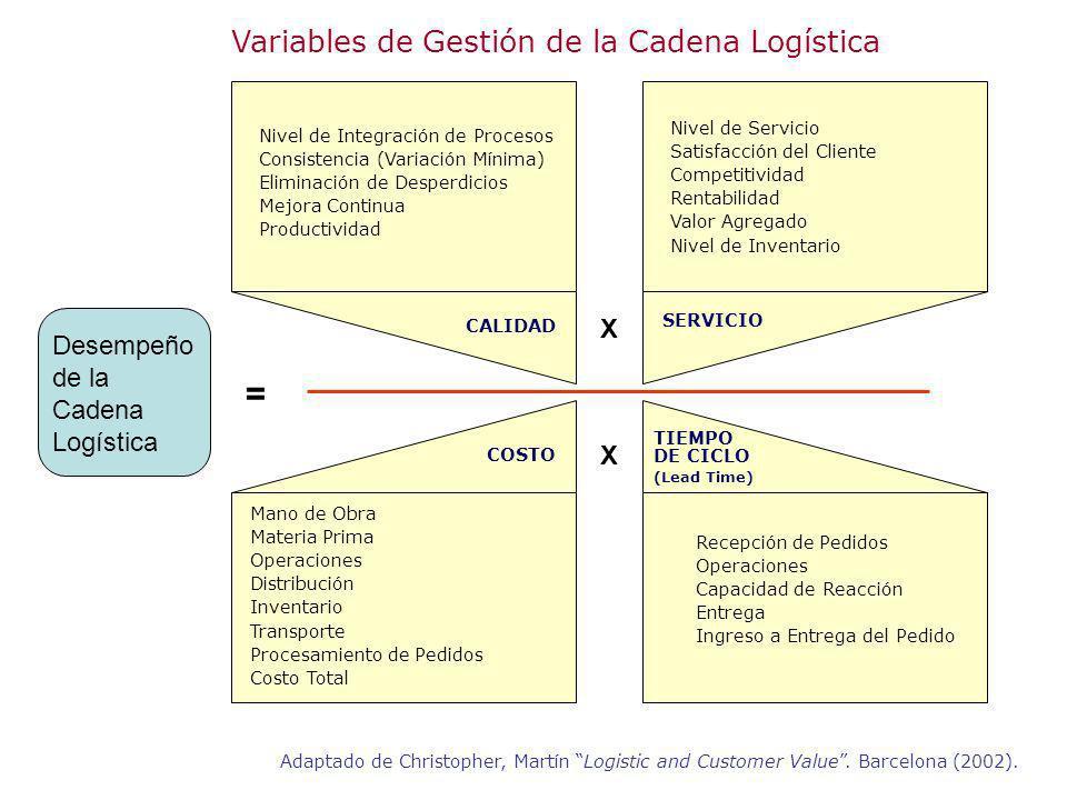 Variables de Gestión de la Cadena Logística