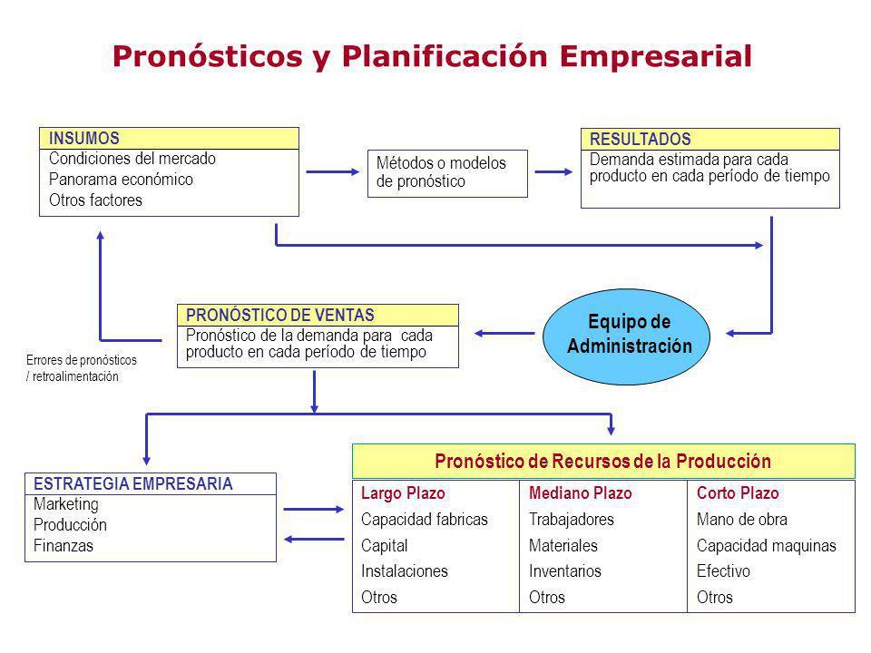 Pronósticos y Planificación Empresarial