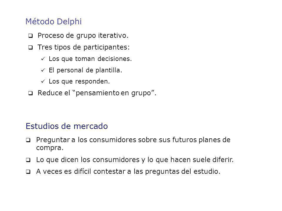 Método Delphi Estudios de mercado Proceso de grupo iterativo.