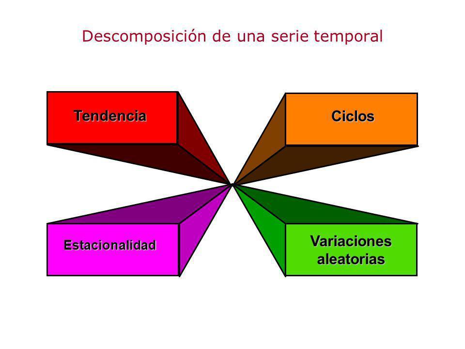 Descomposición de una serie temporal