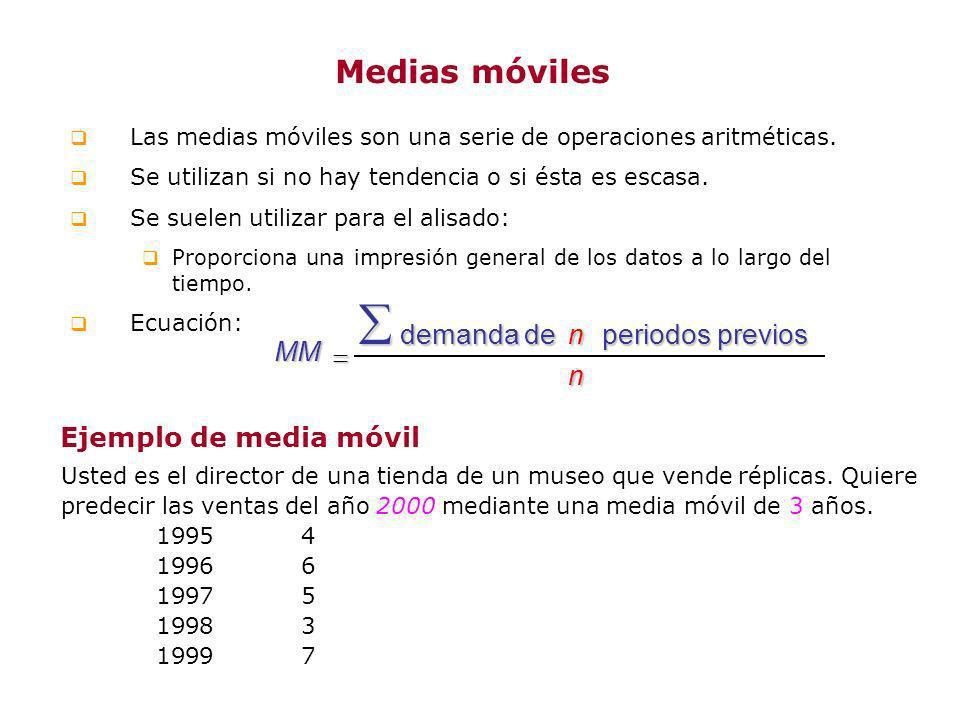  Medias móviles MM n  demanda de periodos previos