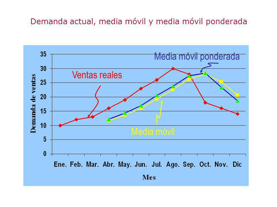 Demanda actual, media móvil y media móvil ponderada