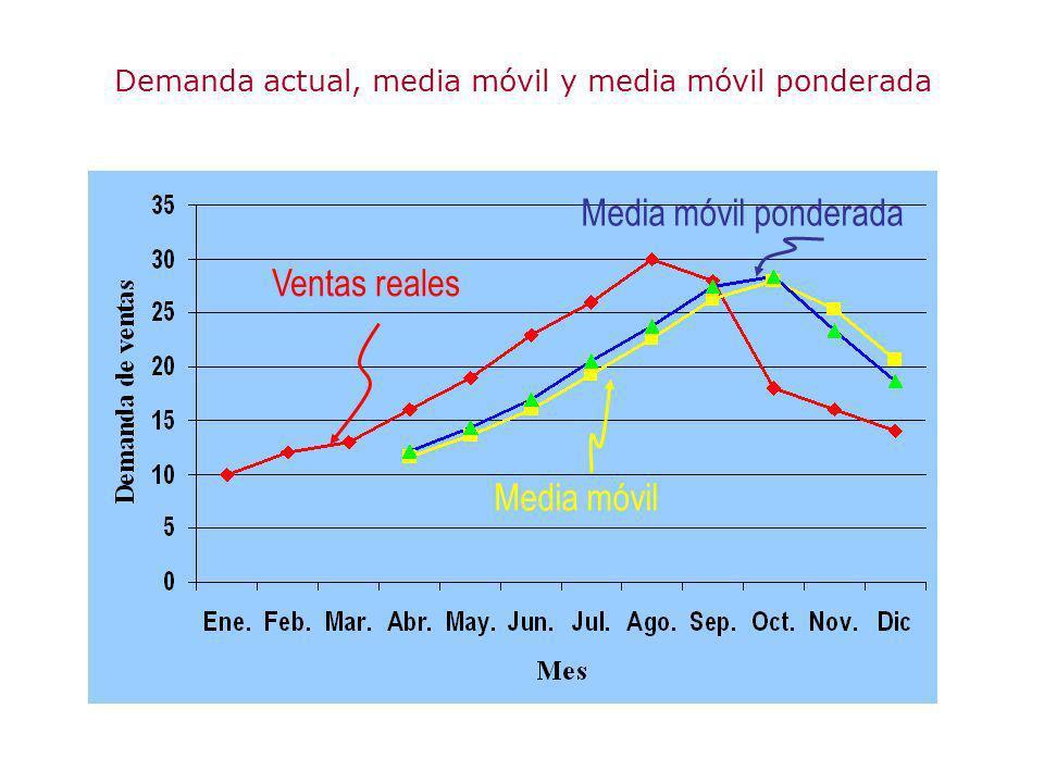 Demanda actual, media móvil y media móvil ponderada