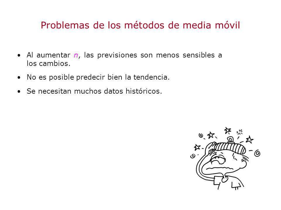 Problemas de los métodos de media móvil