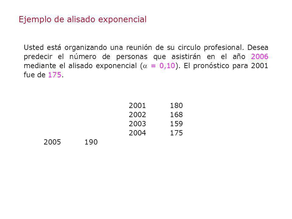 Ejemplo de alisado exponencial