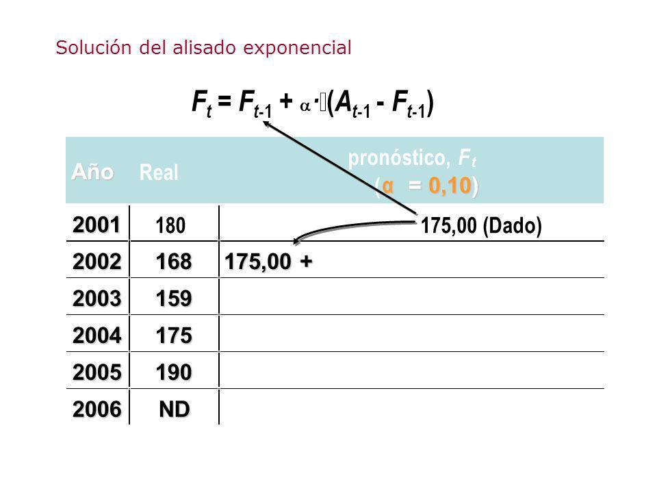 Solución del alisado exponencial