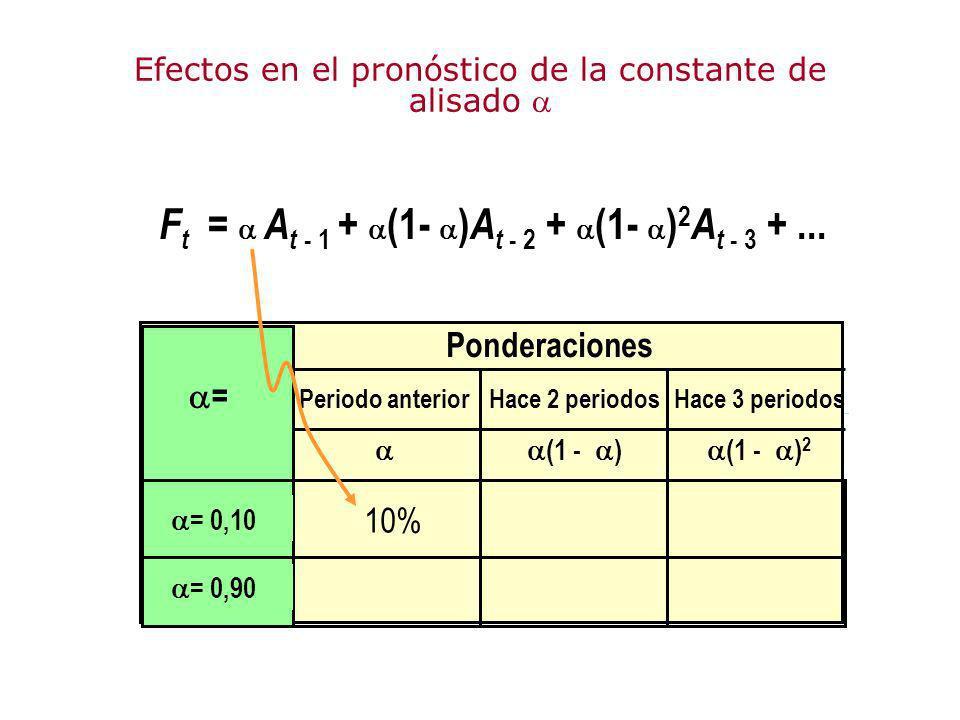 Efectos en el pronóstico de la constante de alisado 