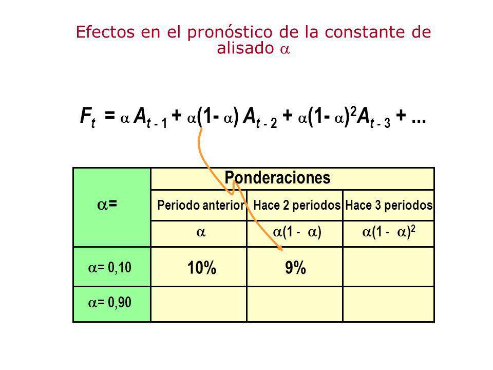 Ft =  At - 1 + (1- ) At - 2 + (1- )2At - 3 + ...