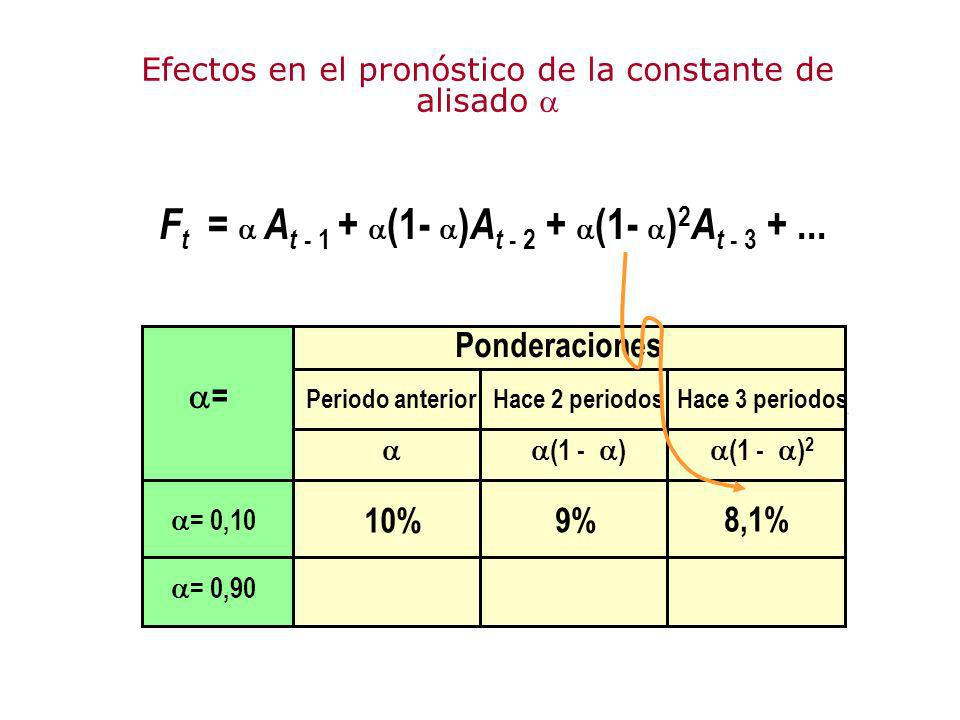 Ft =  At - 1 + (1- )At - 2 + (1- )2At - 3 + ...