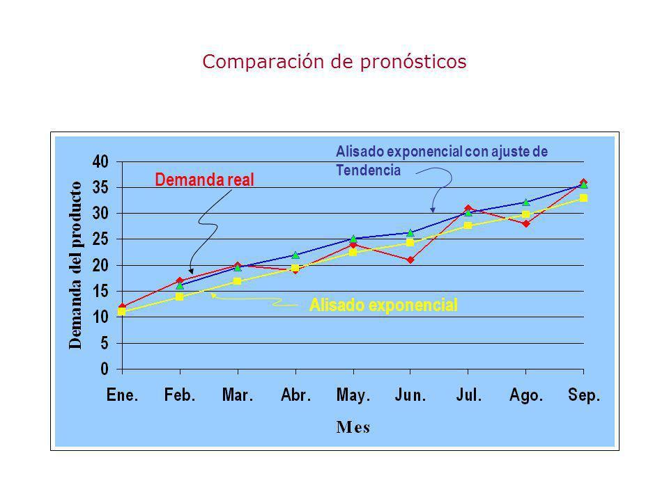 Comparación de pronósticos