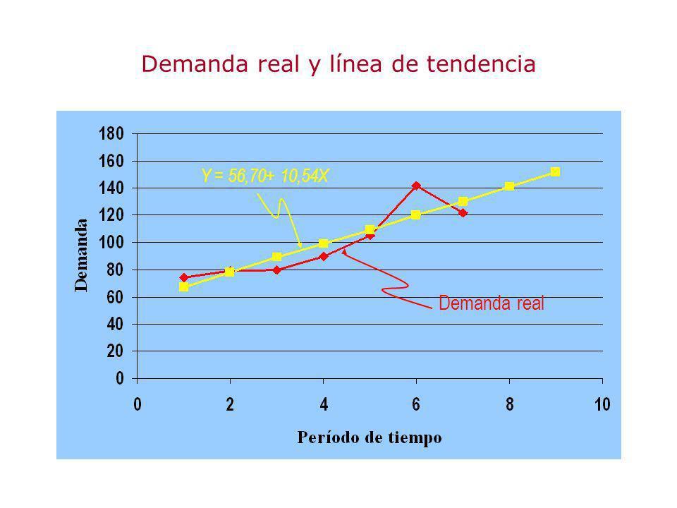 Demanda real y línea de tendencia