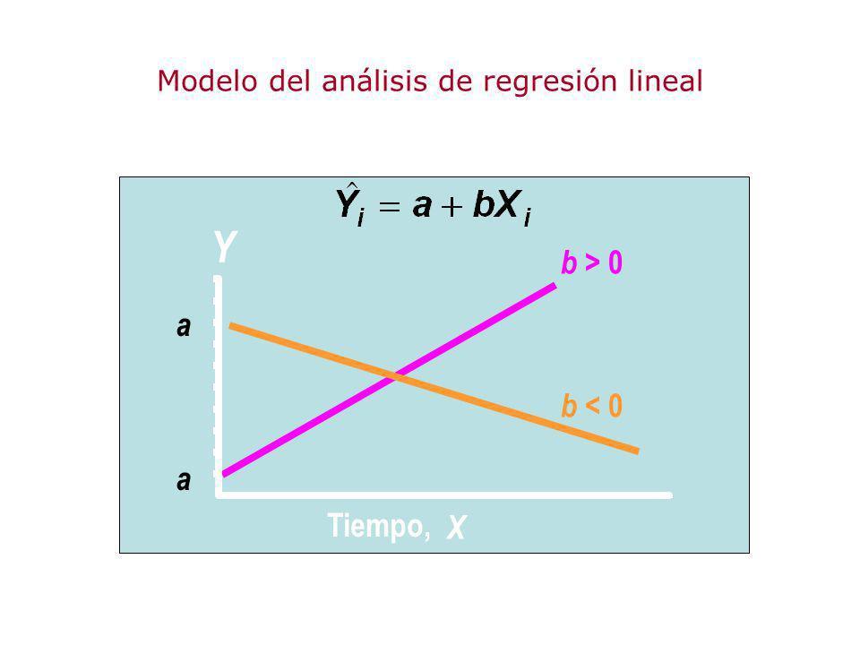 Modelo del análisis de regresión lineal