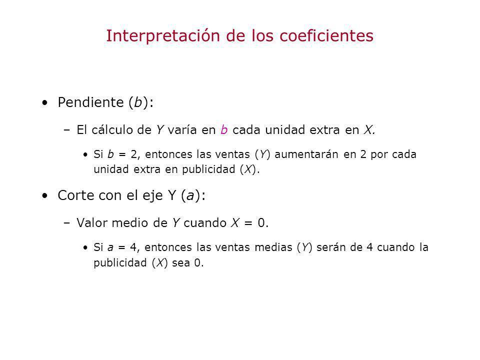 Interpretación de los coeficientes