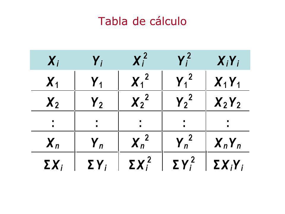 Tabla de cálculo X i Y 2 1 : n Σ
