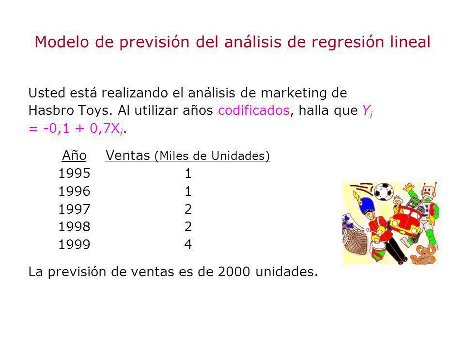 Modelo de previsión del análisis de regresión lineal