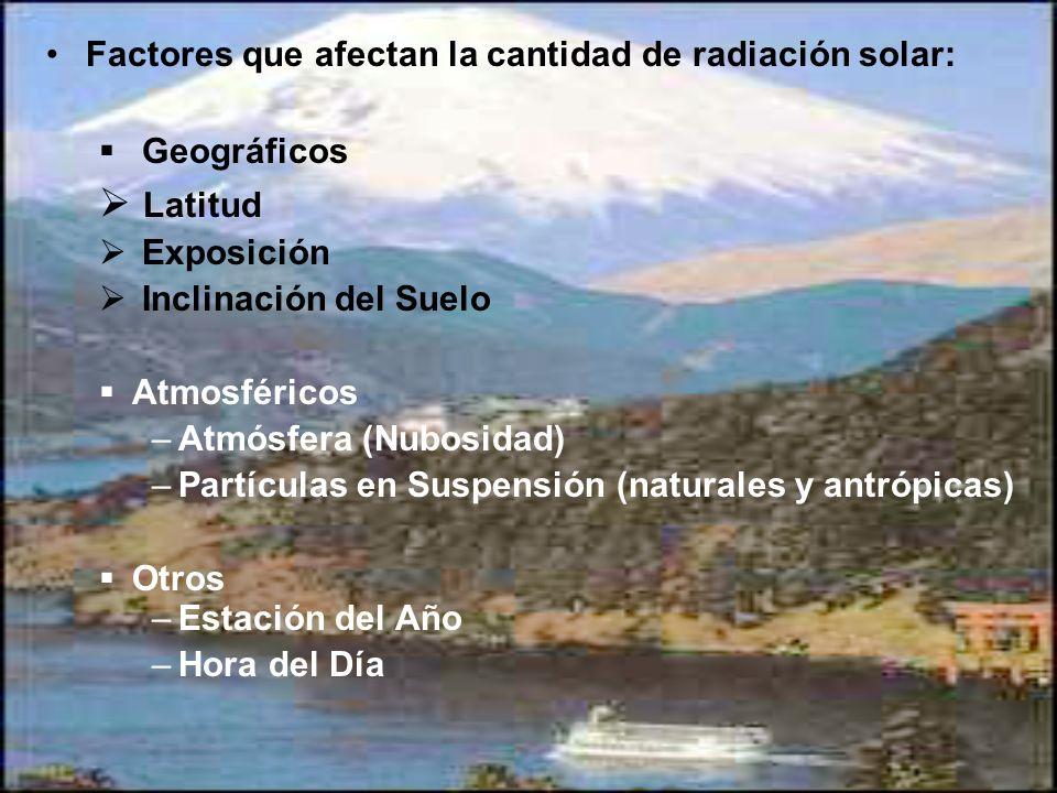Latitud Factores que afectan la cantidad de radiación solar: