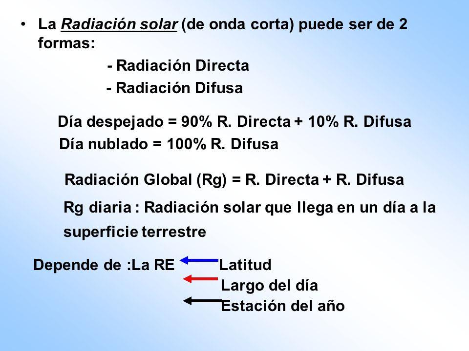 La Radiación solar (de onda corta) puede ser de 2 formas: